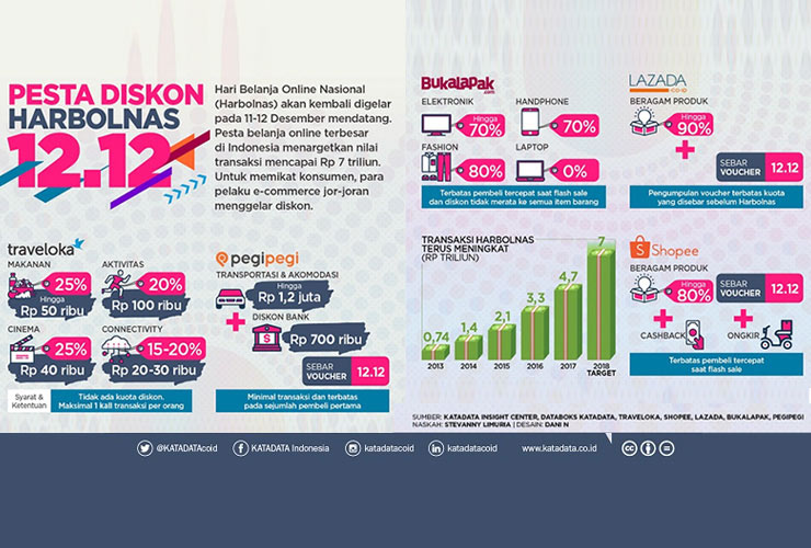 Mengenal Lebih Jauh Berbagai Diskon E-Commerce di Harbolnas 2018